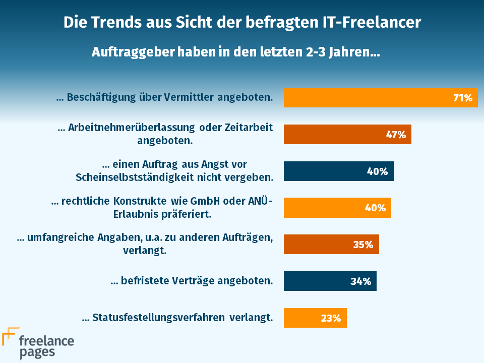 Infografik IT-Freiberufler Trends